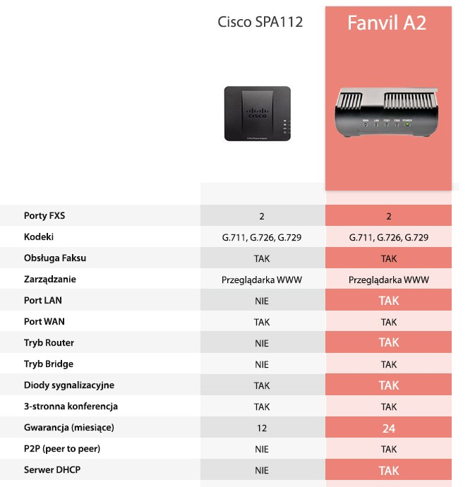 porownanie_fanvil_cisco